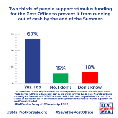 A chart that shows two thirds of people support stimulus funding for the Public Postal Service, according to an APWU/YouGov survey, conducted April 20-21, 2020
